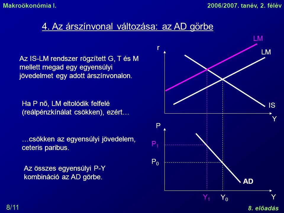 Makroökonómia I.2006/2007. tanév, 2. félév 8. előadás 8/11 4. Az árszínvonal változása: az AD görbe Az IS-LM rendszer rögzített G, T és M mellett mega