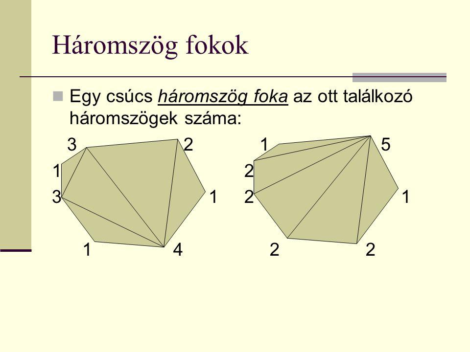 Háromszög fokok Egy csúcs háromszög foka az ott találkozó háromszögek száma: 3 2 1 5 1 2 3 1 2 1 1 4 2 2