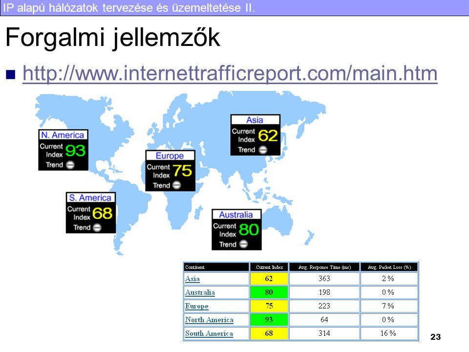 IP alapú hálózatok tervezése és üzemeltetése II. 23 Forgalmi jellemzők http://www.internettrafficreport.com/main.htm