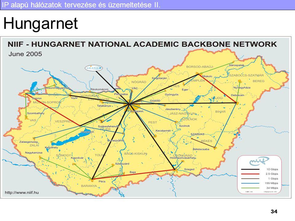 IP alapú hálózatok tervezése és üzemeltetése II. 34 Hungarnet