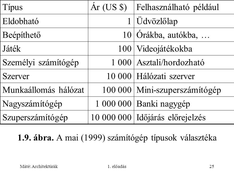 Máté: Architektúrák1. előadás25 1.9. ábra. A mai (1999) számítógép típusok választéka TípusÁr (US $)Felhasználható például Eldobható1Üdvözlőlap Beépít