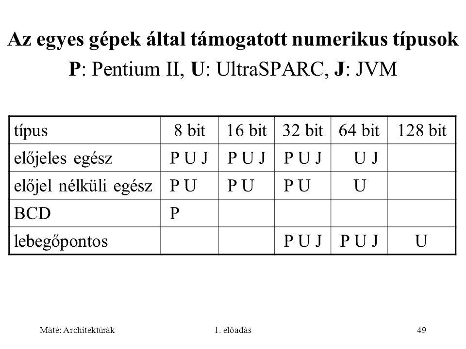 Máté: Architektúrák1. előadás49 Az egyes gépek által támogatott numerikus típusok P: Pentium II, U: UltraSPARC, J: JVM típus8 bit16 bit32 bit64 bit128