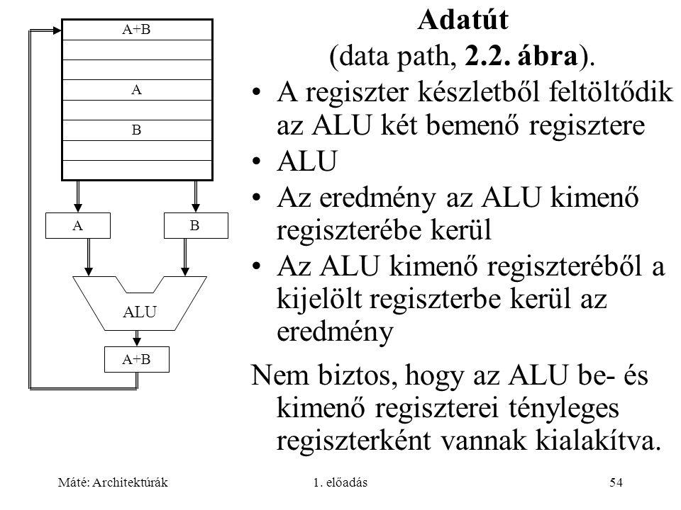 Máté: Architektúrák1. előadás54 Adatút (data path, 2.2. ábra). A regiszter készletből feltöltődik az ALU két bemenő regisztere ALU Az eredmény az ALU