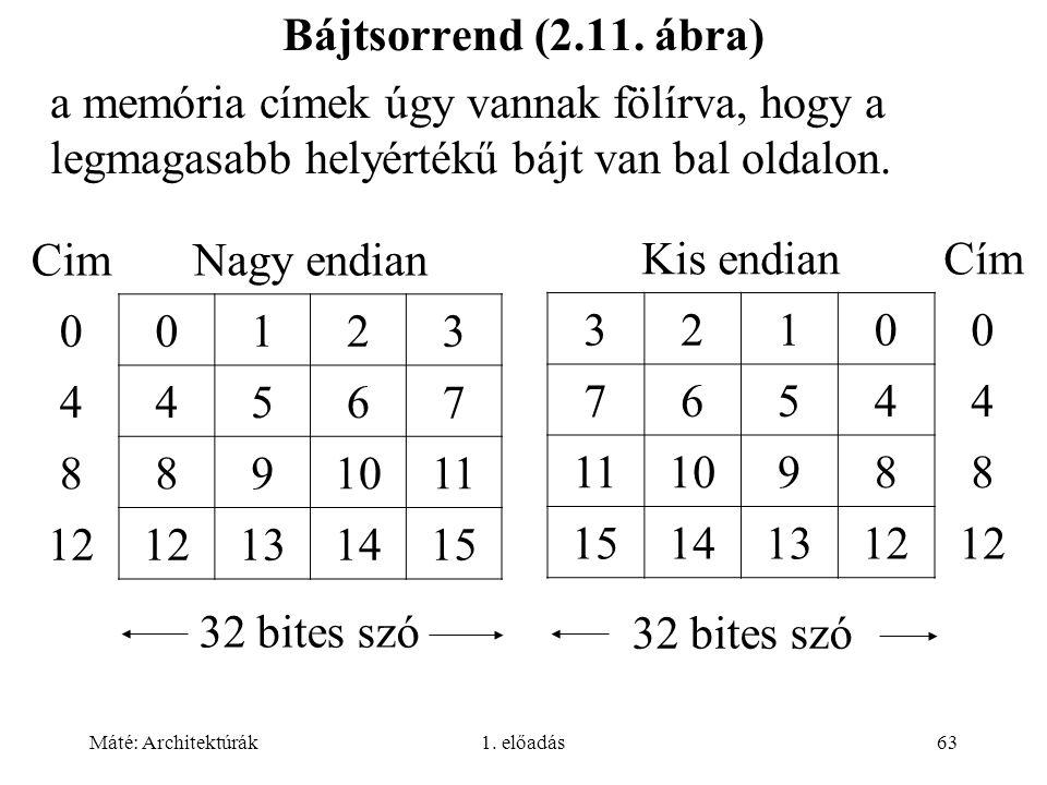 Máté: Architektúrák1. előadás63 Bájtsorrend (2.11. ábra) a memória címek úgy vannak fölírva, hogy a legmagasabb helyértékű bájt van bal oldalon. CimNa