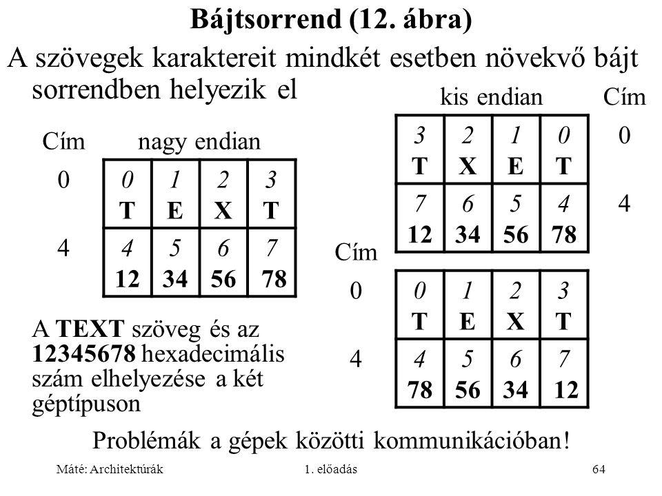 Máté: Architektúrák1. előadás64 Bájtsorrend (12. ábra) A szövegek karaktereit mindkét esetben növekvő bájt sorrendben helyezik el Címnagy endian 00T0T