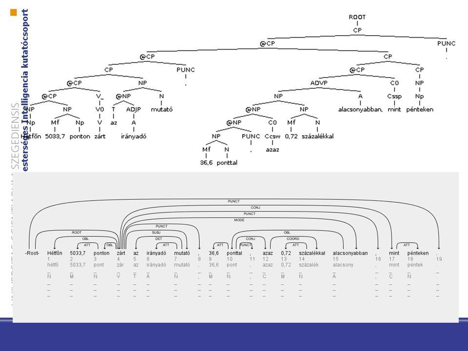 Függőségi fák a Szeged Dependencia Treebankben A szavak a fa csomópontjai A főnévi argumentumok sokkal kevesebb szereppel rendelkeznek: SUBJ, OBJ, DAT,OBL, ATT -> morfológia kódolja már az esetragot Szemantikai információ megőrződik Lehetnek keresztező élek (A fiúnak látta a kutyáját.)