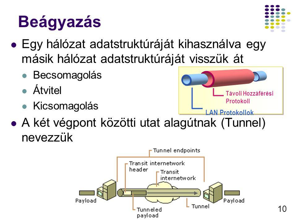 10 Beágyazás Egy hálózat adatstruktúráját kihasználva egy másik hálózat adatstruktúráját visszük át Becsomagolás Átvitel Kicsomagolás A két végpont kö