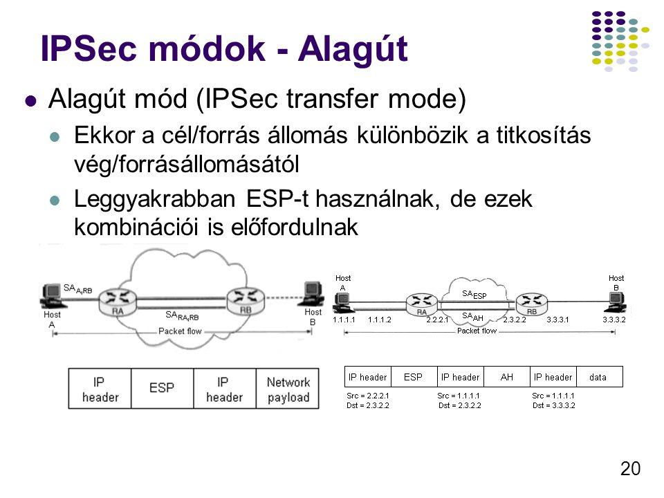 20 IPSec módok - Alagút Alagút mód (IPSec transfer mode) Ekkor a cél/forrás állomás különbözik a titkosítás vég/forrásállomásától Leggyakrabban ESP-t