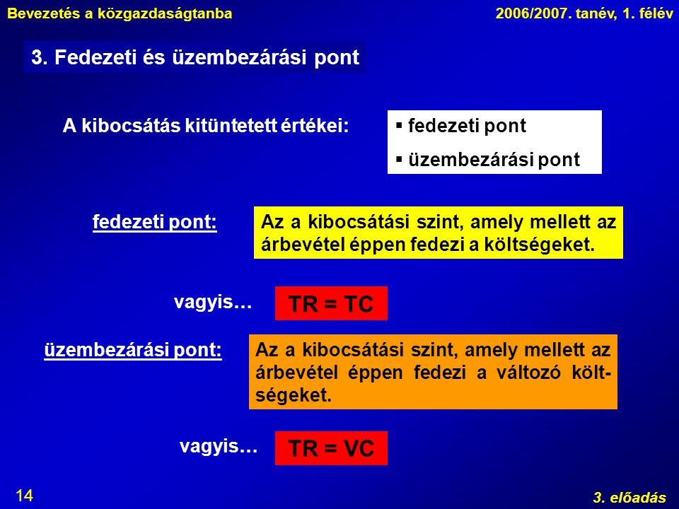 Bevezetés a közgazdaságtanba2006/2007. tanév, 1. félév 3. előadás 14 3. Fedezeti és üzembezárási pont A kibocsátás kitüntetett értékei:  fedezeti pon