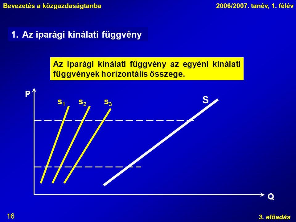 Bevezetés a közgazdaságtanba2006/2007. tanév, 1. félév 3. előadás 16 1.Az iparági kínálati függvény Az iparági kínálati függvény az egyéni kínálati fü