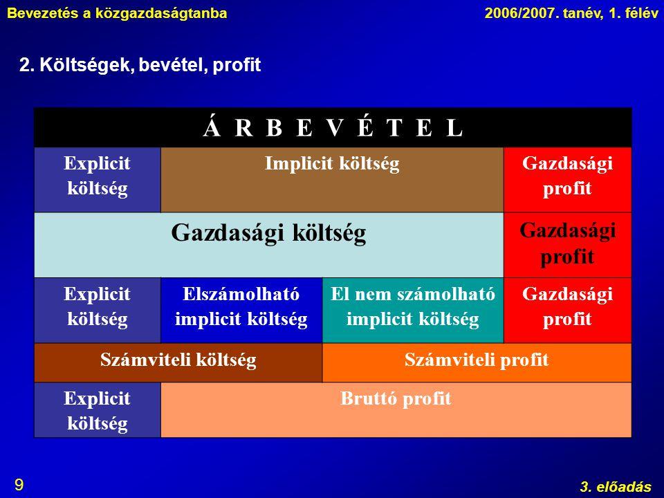 Bevezetés a közgazdaságtanba2006/2007. tanév, 1. félév 3. előadás 9 2. Költségek, bevétel, profit Á R B E V É T E L Explicit költség Implicit költségG