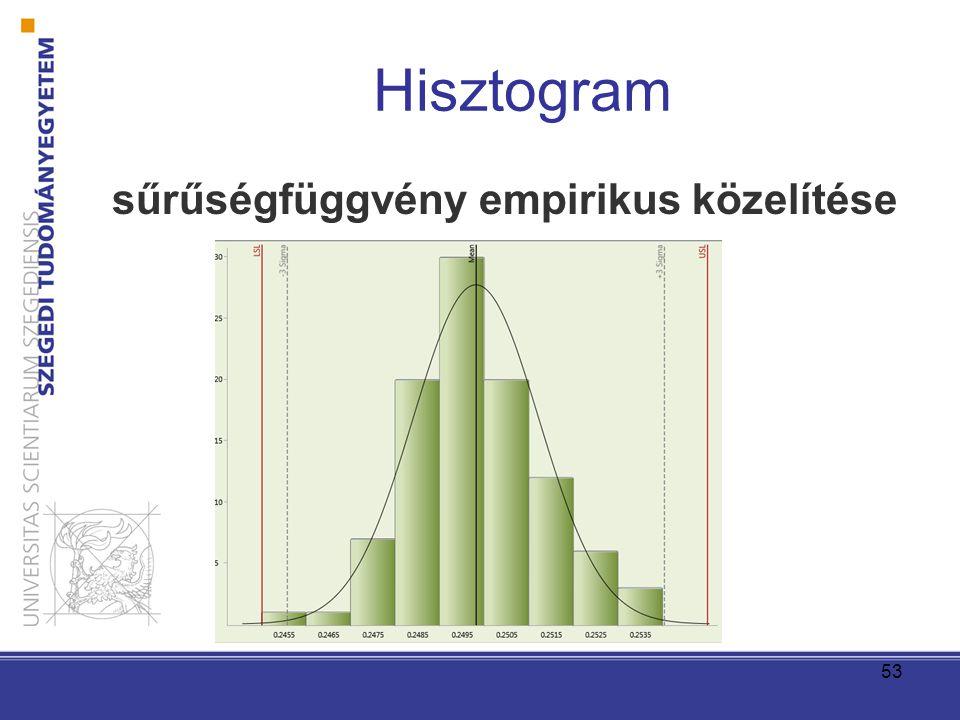 53 sűrűségfüggvény empirikus közelítése Hisztogram