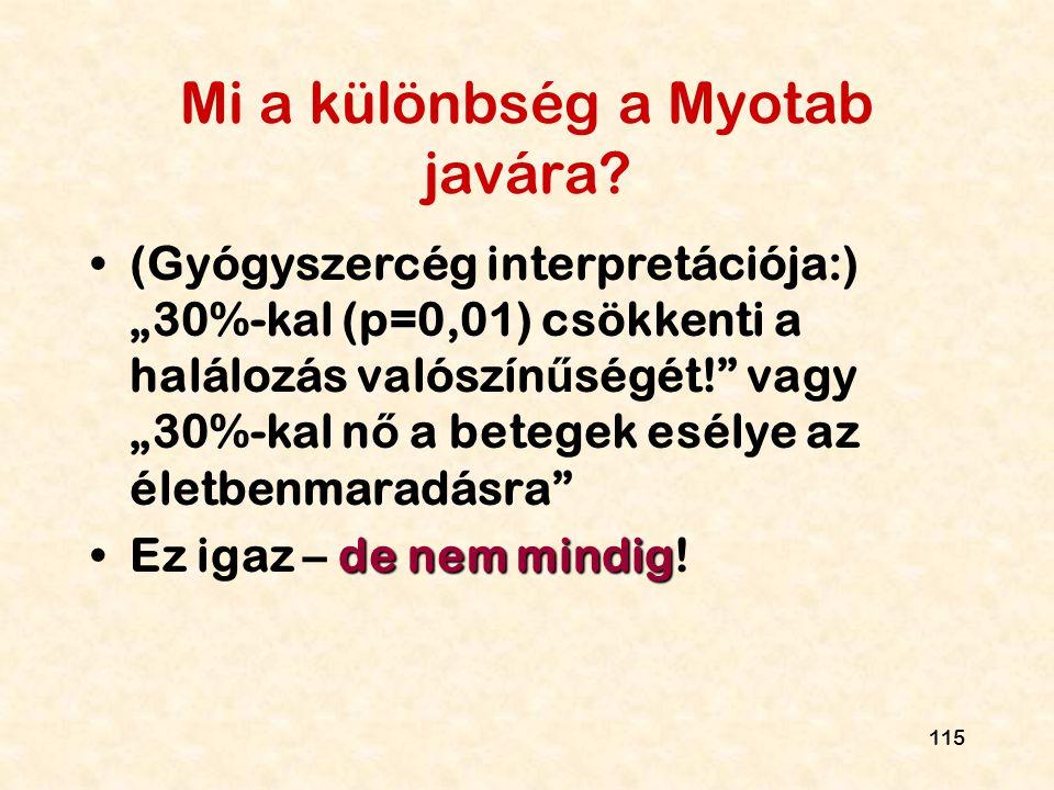 """115 Mi a különbség a Myotab javára? (Gyógyszercég interpretációja:) """"30%-kal (p=0,01) csökkenti a halálozás valószín ű ségét!"""" vagy """"30%-kal n ő a bet"""