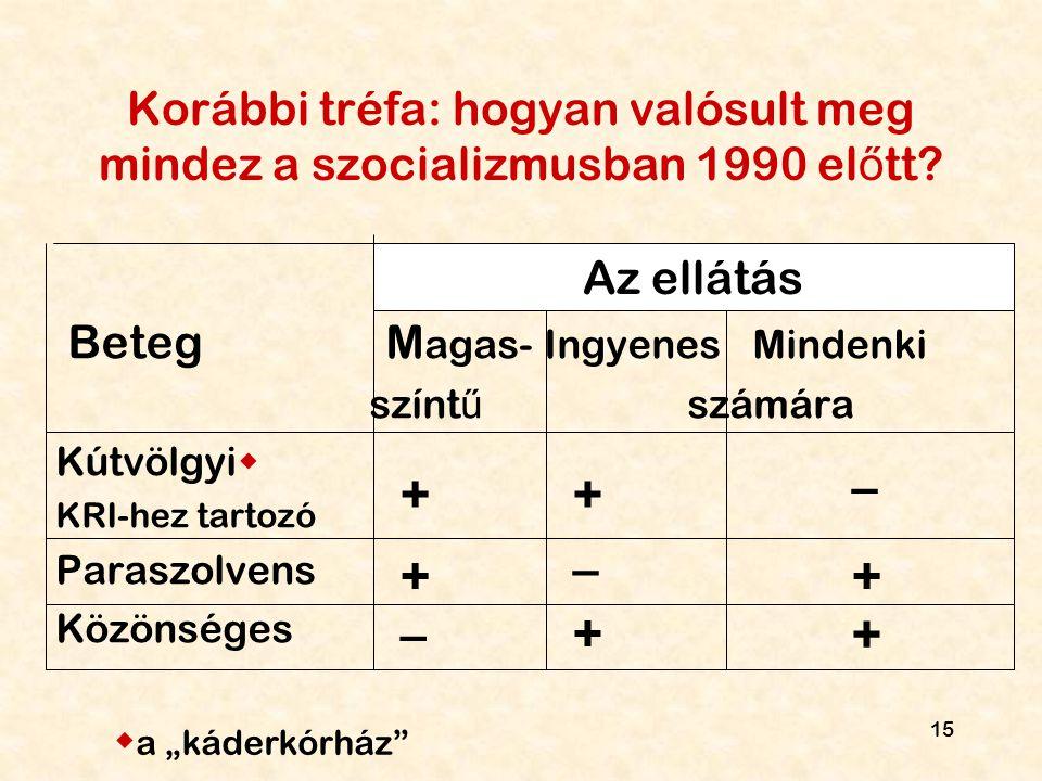 15 Korábbi tréfa: hogyan valósult meg mindez a szocializmusban 1990 el ő tt? Beteg M agas- Ingyenes Mindenki színt ű számára Kútvölgyi  KRI-hez tarto