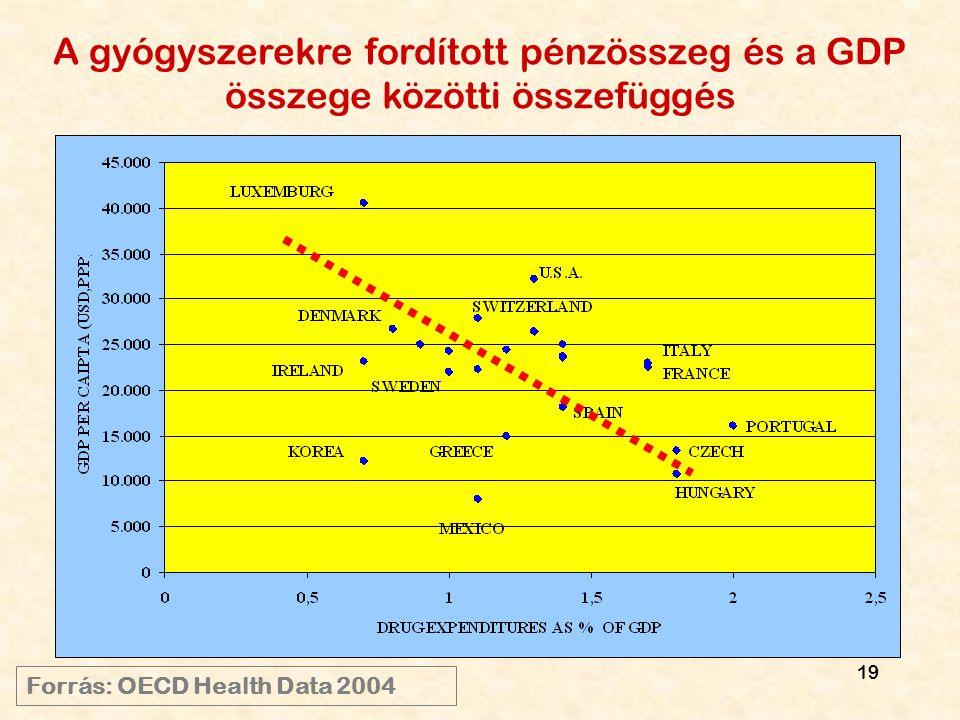 19 A gyógyszerekre fordított pénzösszeg és a GDP összege közötti összefüggés Forrás: OECD Health Data 2004