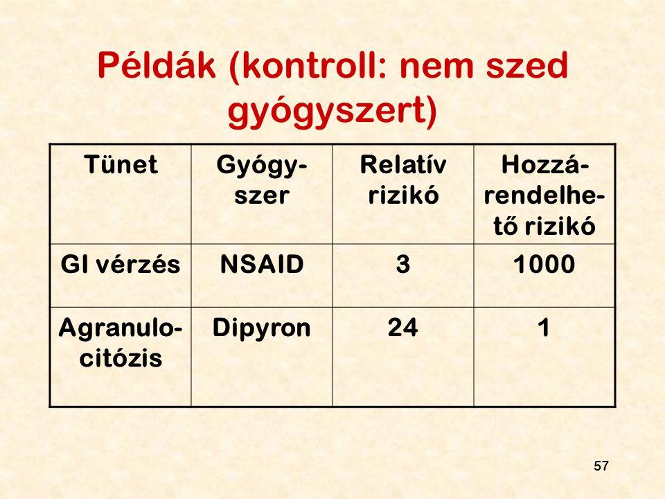 57 Példák (kontroll: nem szed gyógyszert) TünetGyógy- szer Relatív rizikó Hozzá- rendelhe- t ő rizikó GI vérzésNSAID31000 Agranulo- citózis Dipyron241
