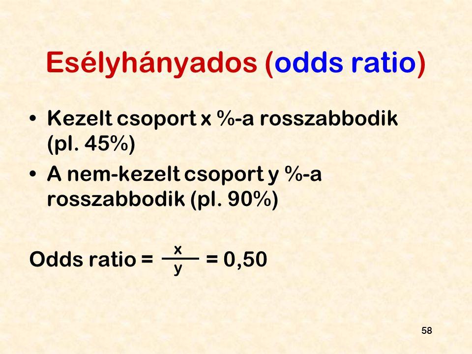 58 Esélyhányados (odds ratio) Kezelt csoport x %-a rosszabbodik (pl. 45%) A nem-kezelt csoport y %-a rosszabbodik (pl. 90%) Odds ratio = = 0,50 x y