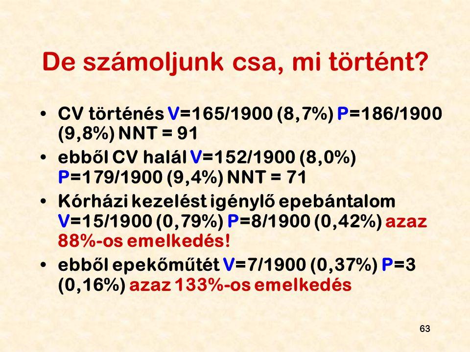 63 De számoljunk csa, mi történt? CV történés V=165/1900 (8,7%) P=186/1900 (9,8%) NNT = 91 ebb ő l CV halál V=152/1900 (8,0%) P=179/1900 (9,4%) NNT =