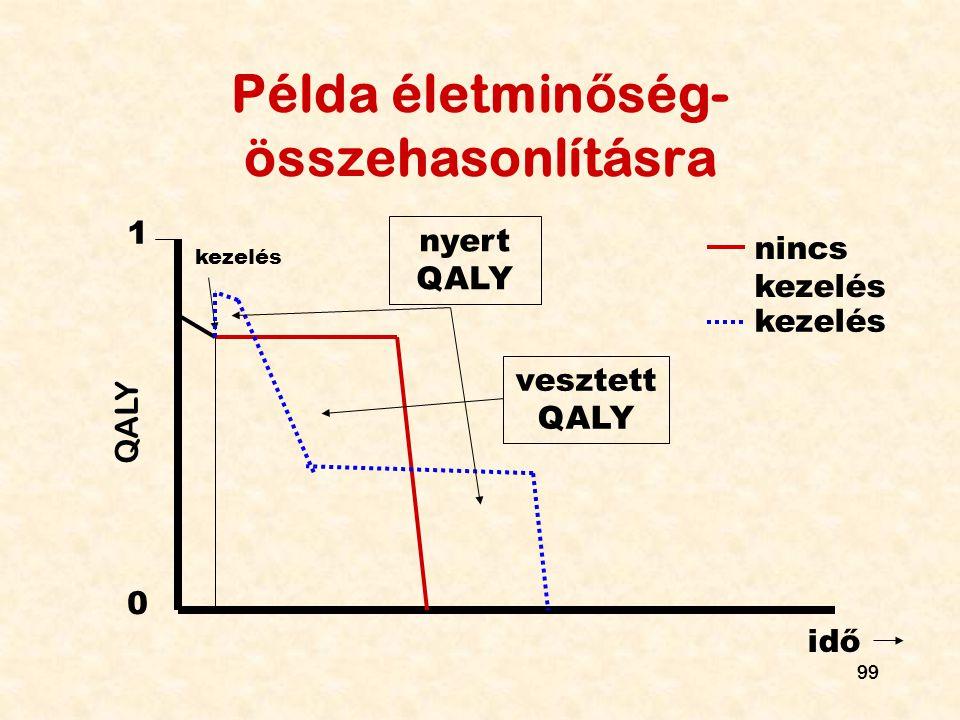 99 Példa életmin ő ség- összehasonlításra 1 0 idő kezelés nincs kezelés kezelés nyert QALY vesztett QALY QALY