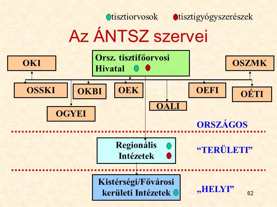 62 Az ÁNTSZ szervei Orsz.