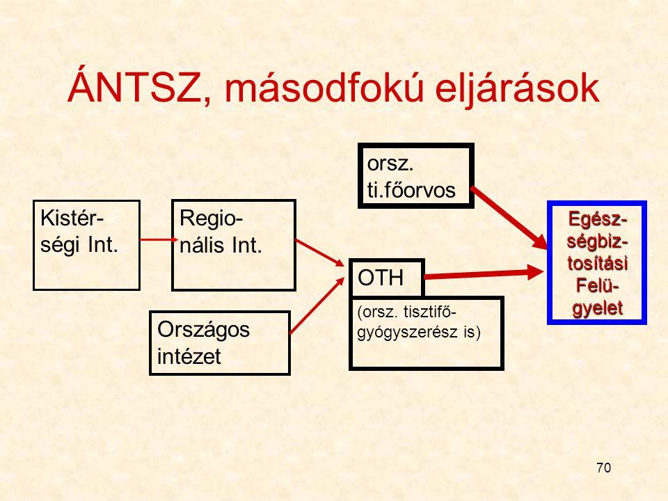 70 ÁNTSZ, másodfokú eljárások Kistér- ségi Int.Regio- nális Int.