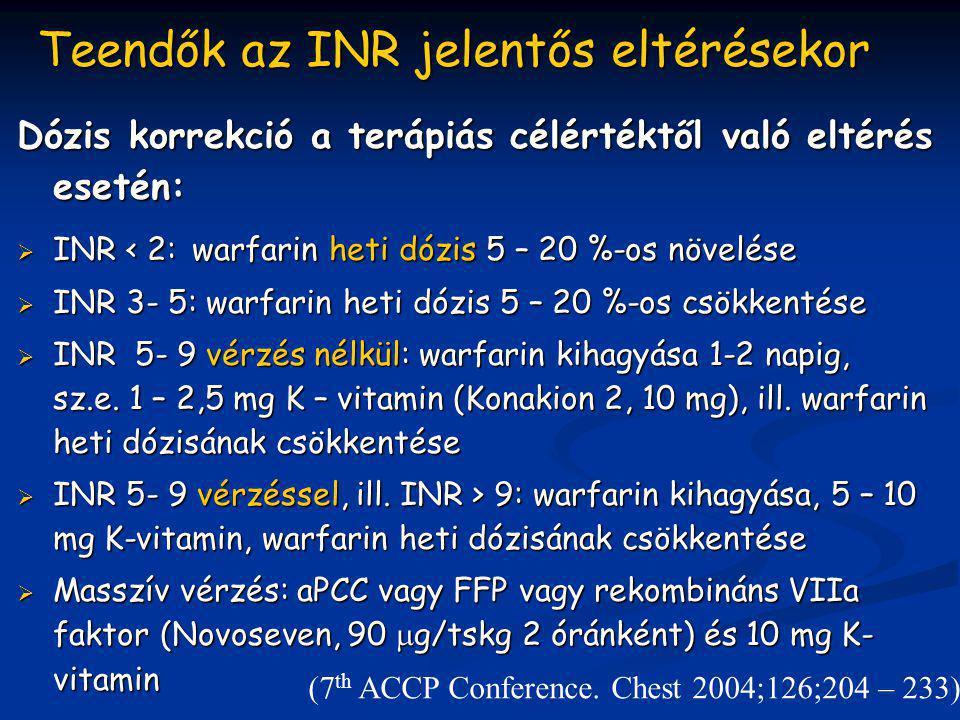Teendők az INR jelentős eltérésekor Dózis korrekció a terápiás célértéktől való eltérés esetén:  INR < 2: warfarin heti dózis 5 – 20 %-os növelése 