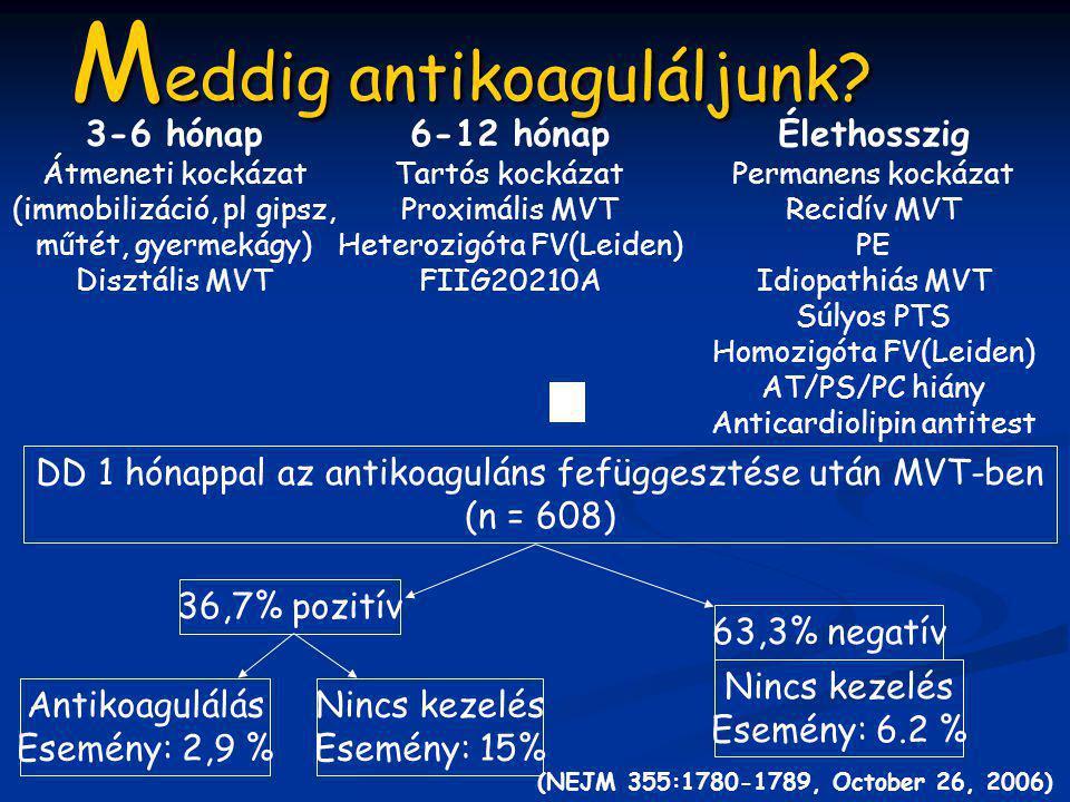 M eddig antikoaguláljunk? DD 1 hónappal az antikoaguláns fefüggesztése után MVT-ben (n = 608) 36,7% pozitív Antikoagulálás Esemény: 2,9 % Nincs kezelé
