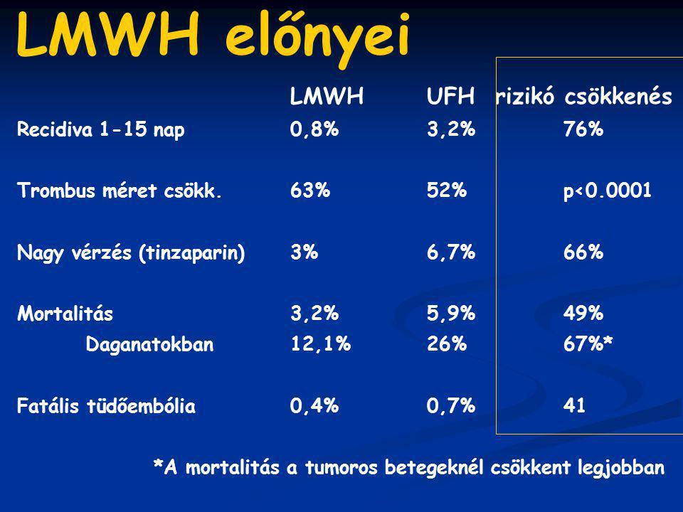 LMWHUFHrizikó csökkenés Recidiva 1-15 nap0,8%3,2%76% Trombus méret csökk. 63%52%p<0.0001 Nagy vérzés (tinzaparin)3%6,7%66% Mortalitás3,2%5,9%49% Dagan