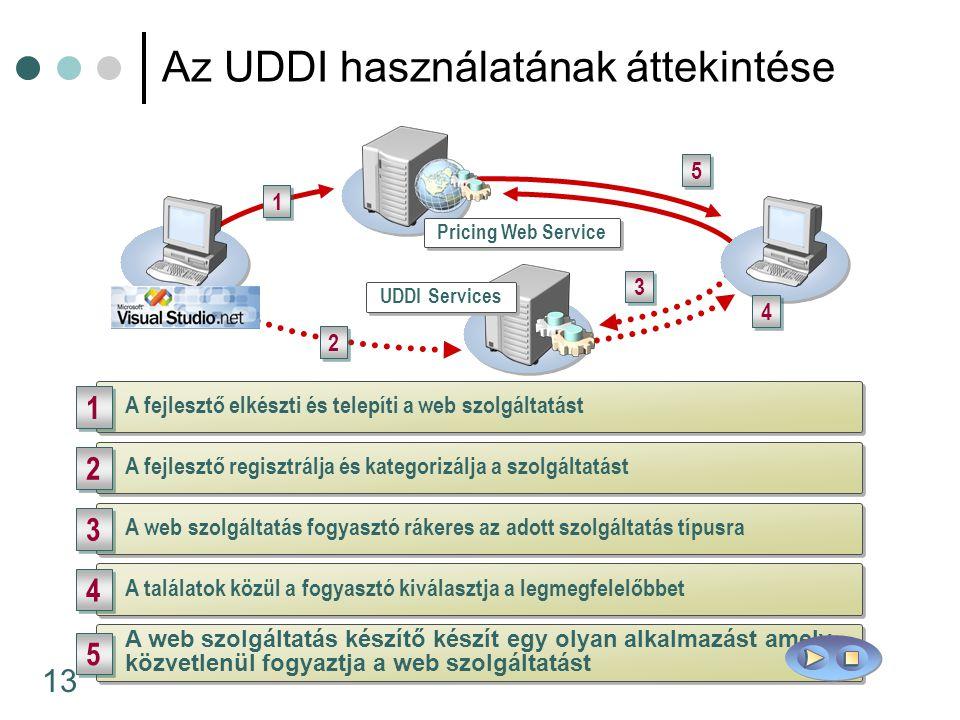 13 Az UDDI használatának áttekintése 2 2 1 1 5 5 A fejlesztő elkészti és telepíti a web szolgáltatást 1 1 A fejlesztő regisztrálja és kategorizálja a szolgáltatást 2 2 A web szolgáltatás fogyasztó rákeres az adott szolgáltatás típusra 3 3 A találatok közül a fogyasztó kiválasztja a legmegfelelőbbet 4 4 A web szolgáltatás készítő készít egy olyan alkalmazást amely közvetlenül fogyaztja a web szolgáltatást 5 5 Pricing Web Service UDDI Services 3 3 4 4