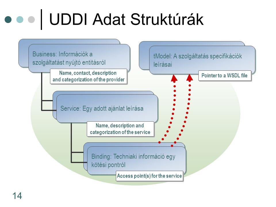 14 UDDI Adat Struktúrák tModel: A szolgáltatás specifikációk leírásai Binding: Techniaki információ egy kötési pontról Service: Egy adott ajánlat leírása Name, description and categorization of the service Business: Információk a szolgáltatást nyújtó entitásról Name, contact, description and categorization of the provider Access point(s) for the service Pointer to a WSDL file