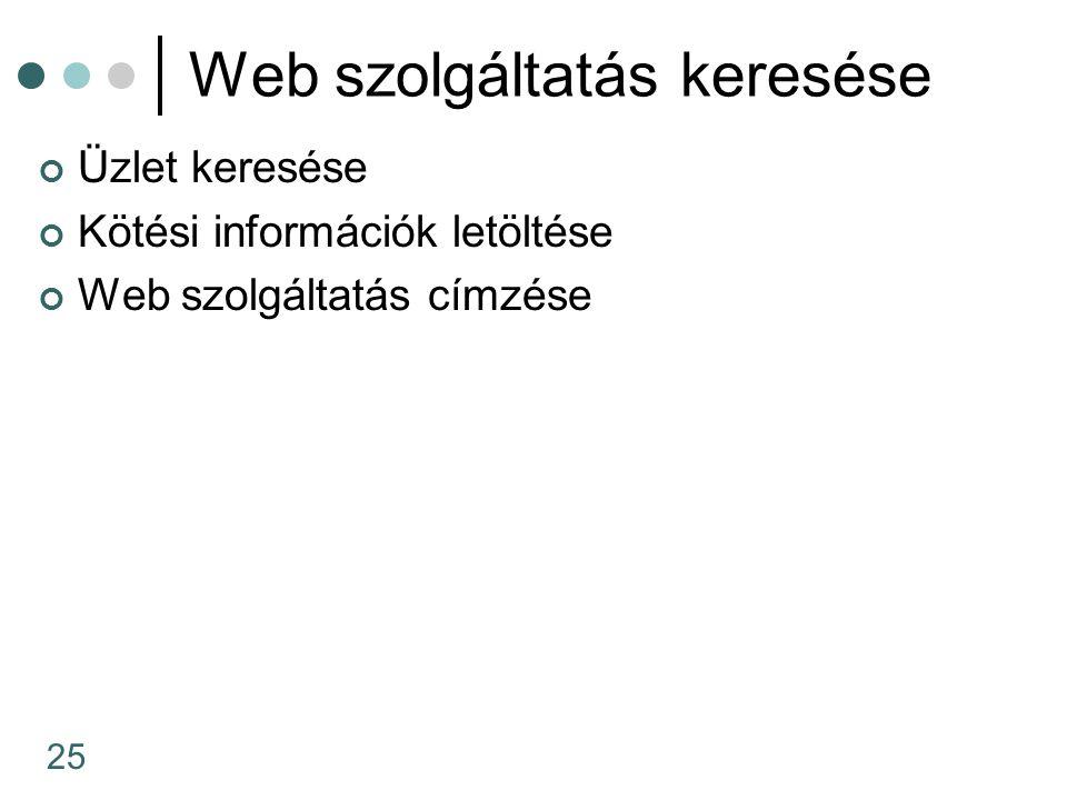 25 Web szolgáltatás keresése Üzlet keresése Kötési információk letöltése Web szolgáltatás címzése