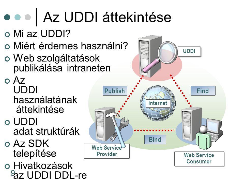 9 UDDI Web Service Provider Web Service Consumer PublishFind Bind Internet Az UDDI áttekintése Mi az UDDI.