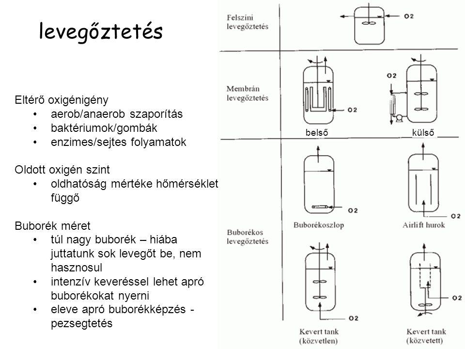 levegőztetés Eltérő oxigénigény aerob/anaerob szaporítás baktériumok/gombák enzimes/sejtes folyamatok Oldott oxigén szint oldhatóság mértéke hőmérséklet függő Buborék méret túl nagy buborék – hiába juttatunk sok levegőt be, nem hasznosul intenzív keveréssel lehet apró buborékokat nyerni eleve apró buborékképzés - pezsegtetés belső külső