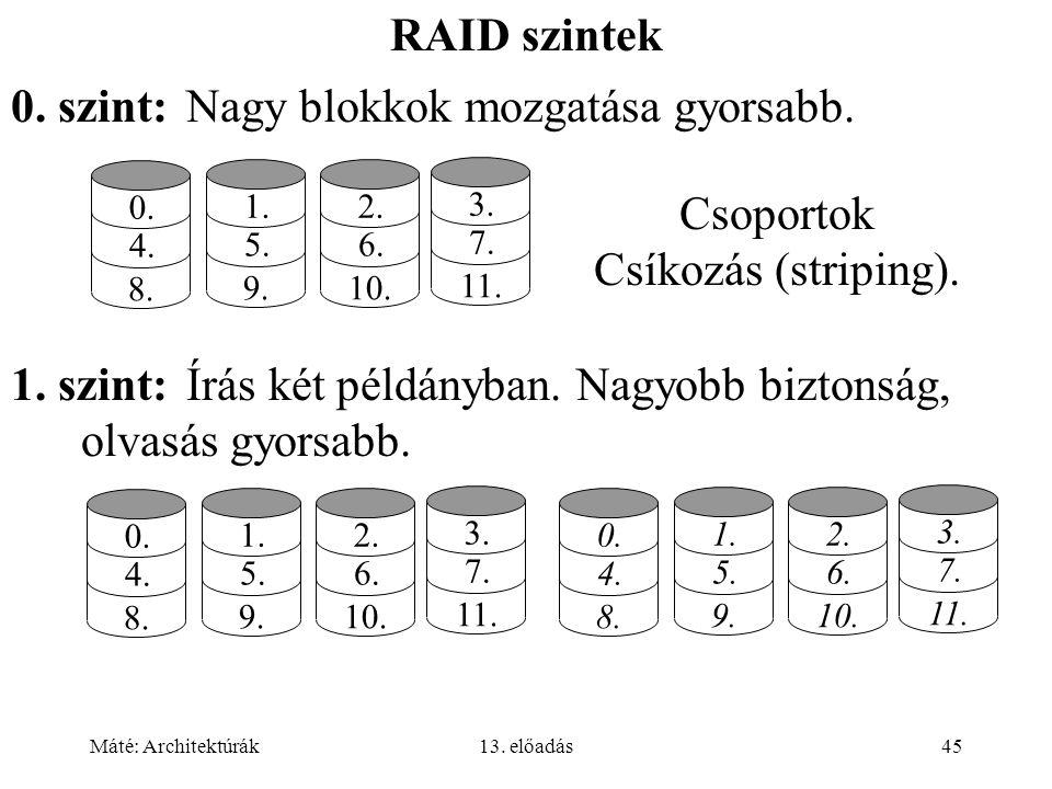 Máté: Architektúrák13. előadás45 RAID szintek 1. 5. 9. 2. 6. 10. 3. 7. 11. 0. 4. 8. 1. 5. 9. 2. 6. 10. 3. 7. 11. 0. 4. 8. 0. szint:Nagy blokkok mozgat