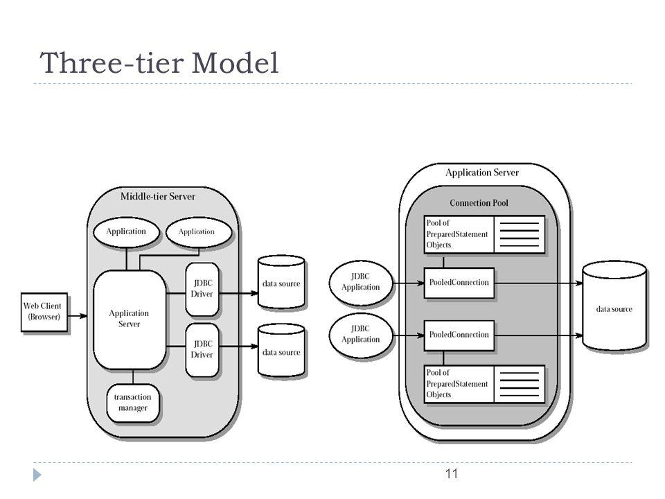 11 Three-tier Model