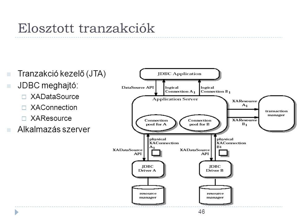 46 Elosztott tranzakciók Tranzakció kezelő (JTA) JDBC meghajtó:  XADataSource  XAConnection  XAResource Alkalmazás szerver