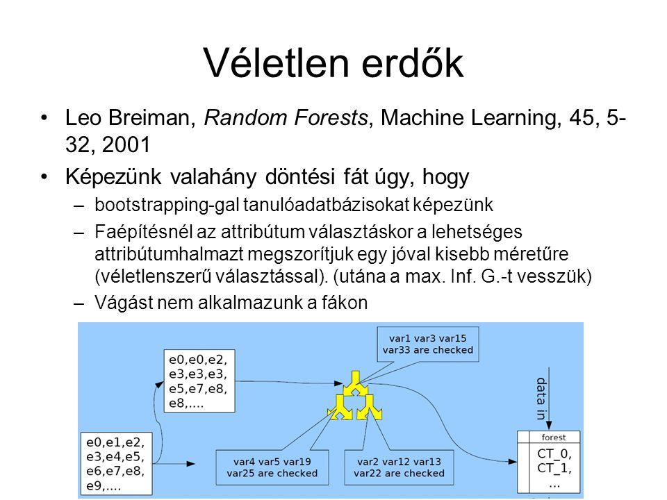 Véletlen erdők Leo Breiman, Random Forests, Machine Learning, 45, 5- 32, 2001 Képezünk valahány döntési fát úgy, hogy –bootstrapping-gal tanulóadatbázisokat képezünk –Faépítésnél az attribútum választáskor a lehetséges attribútumhalmazt megszorítjuk egy jóval kisebb méretűre (véletlenszerű választással).