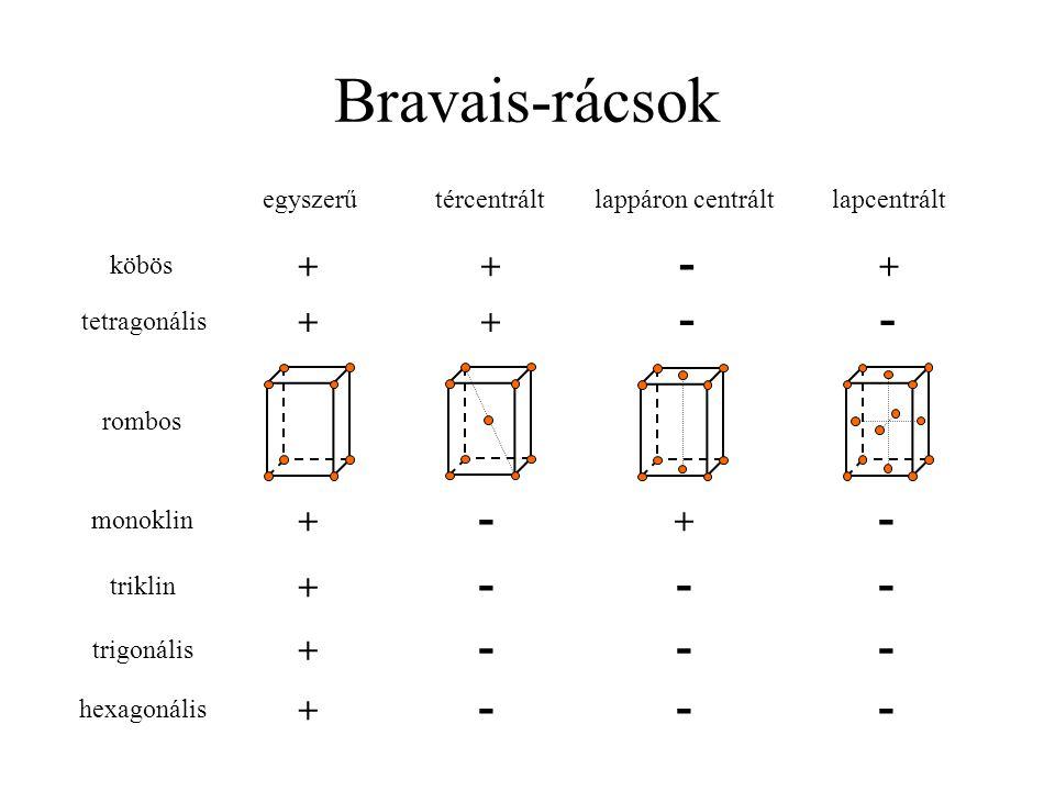 Bravais-rácsok rombos egyszerűtércentráltlappáron centráltlapcentrált köbös + - ++ tetragonális + - + - monoklin + - + - triklin + --- trigonális + --- hexagonális + ---