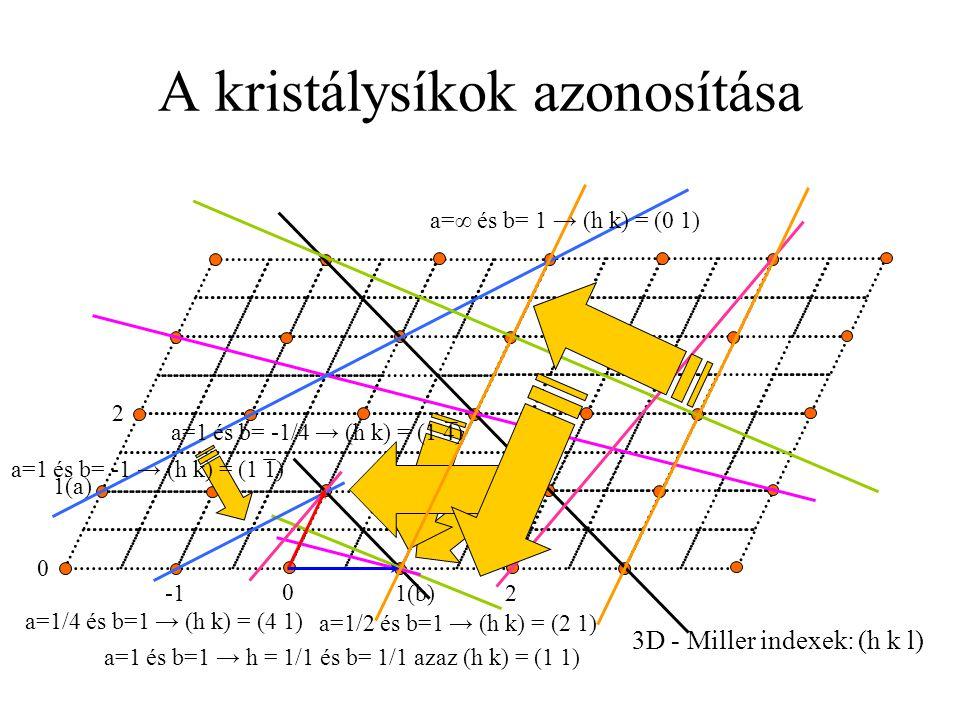 A kristálysíkok azonosítása 1(a) 1(b) 0 2 0 2 a=1 és b=1 → h = 1/1 és b= 1/1 azaz (h k) = (1 1) a=1/2 és b=1 → (h k) = (2 1) a=1/4 és b=1 → (h k) = (4 1) a=1 és b= -1 → (h k) = (1 1) a=1 és b= -1/4 → (h k) = (1 4) a=∞ és b= 1 → (h k) = (0 1) 3D - Miller indexek: (h k l)