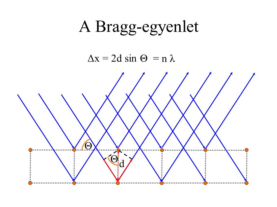 A Bragg-egyenlet Δx = 2d sin Θ Θ d Θ = n λ