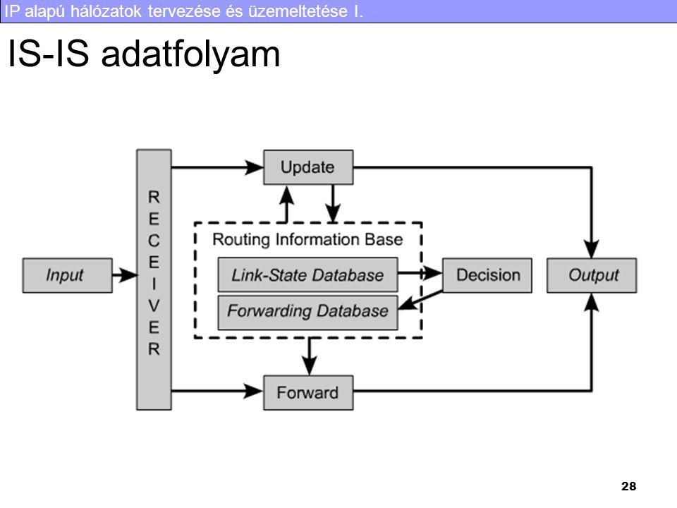 IP alapú hálózatok tervezése és üzemeltetése I. 28 IS-IS adatfolyam