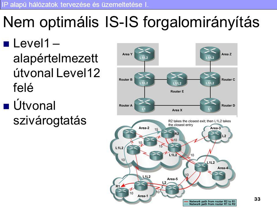 IP alapú hálózatok tervezése és üzemeltetése I. 33 Nem optimális IS-IS forgalomirányítás Level1 – alapértelmezett útvonal Level12 felé Útvonal sziváro