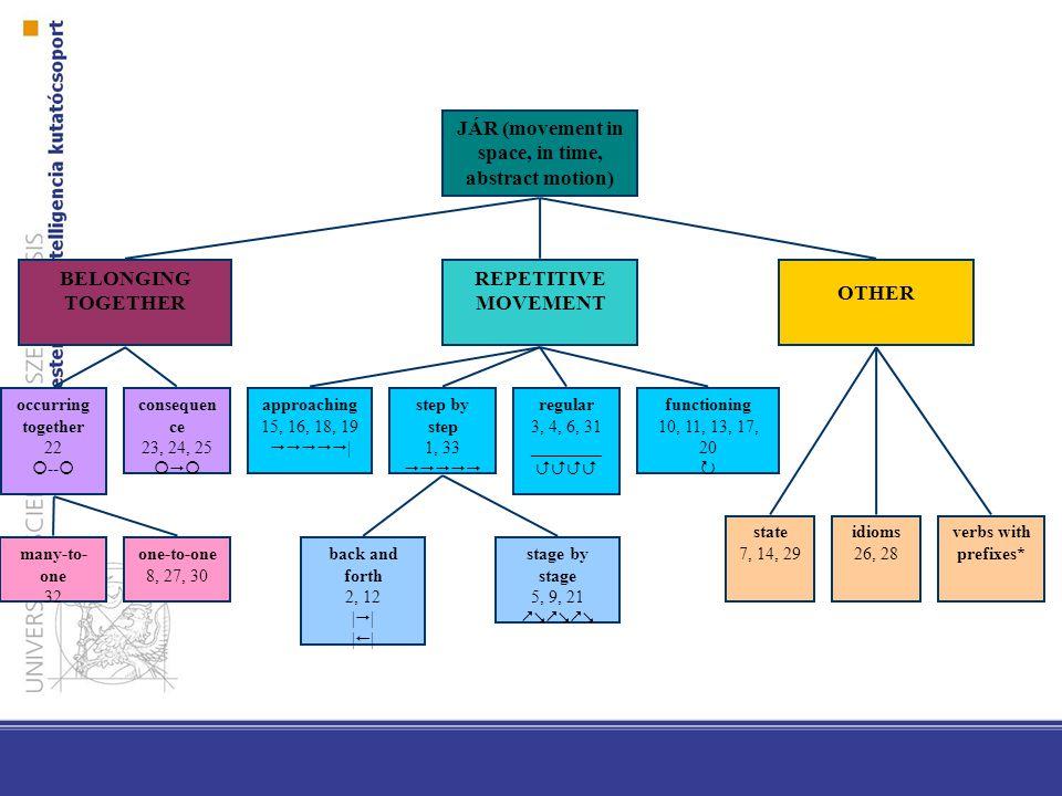 Alkalmazások szintje Egy MWE egy egységként tárolódik (pl.