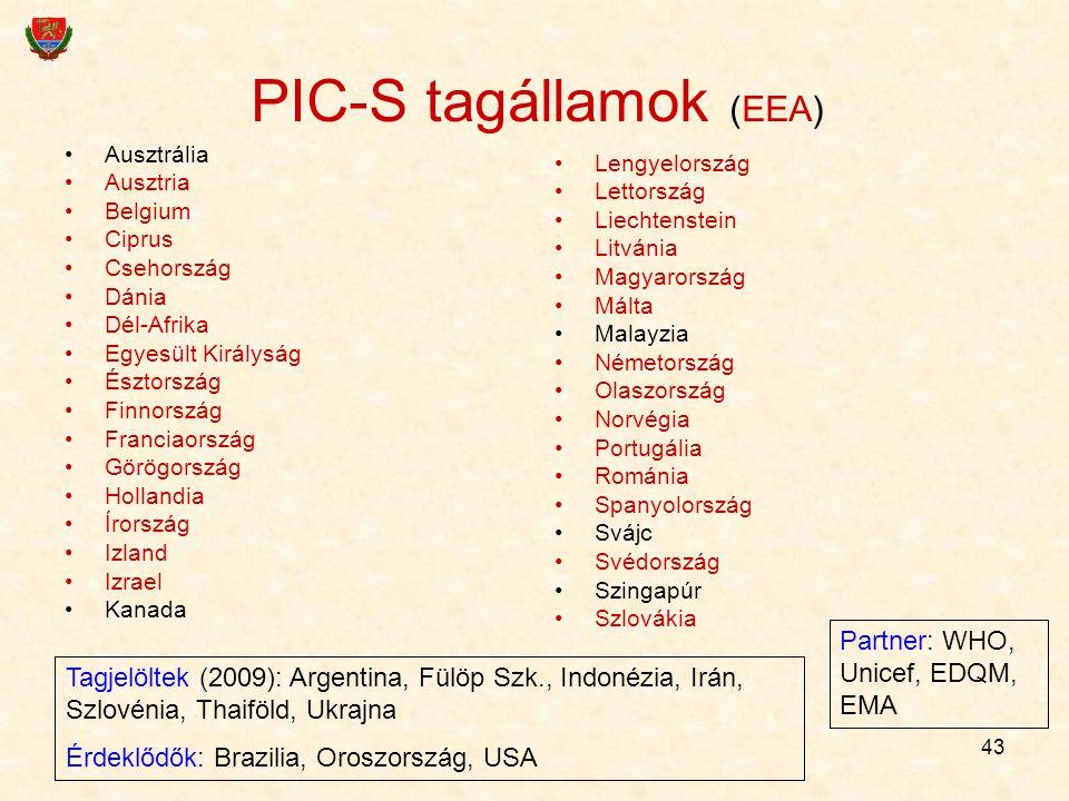 43 PIC-S tagállamok (EEA) Ausztrália Ausztria Belgium Ciprus Csehország Dánia Dél-Afrika Egyesült Királyság Észtország Finnország Franciaország Görögo