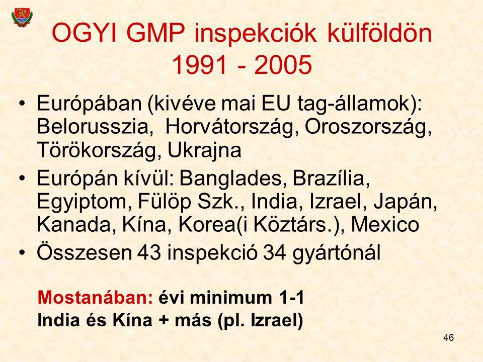 46 OGYI GMP inspekciók külföldön 1991 - 2005 Európában (kivéve mai EU tag-államok): Belorusszia, Horvátország, Oroszország, Törökország, Ukrajna Európ