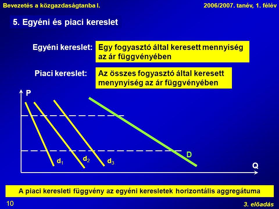 Bevezetés a közgazdaságtanba I.2006/2007. tanév, 1. félév 3. előadás 10 5. Egyéni és piaci kereslet Egyéni kereslet:Egy fogyasztó által keresett menny