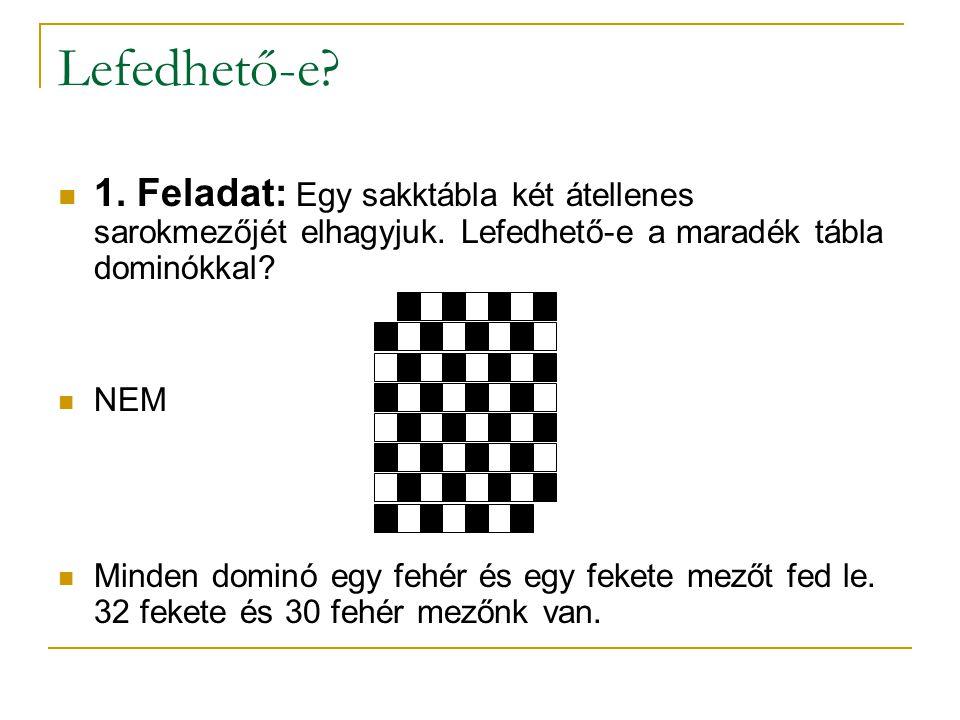 Lefedhető-e? 1. Feladat: Egy sakktábla két átellenes sarokmezőjét elhagyjuk. Lefedhető-e a maradék tábla dominókkal? NEM Minden dominó egy fehér és eg