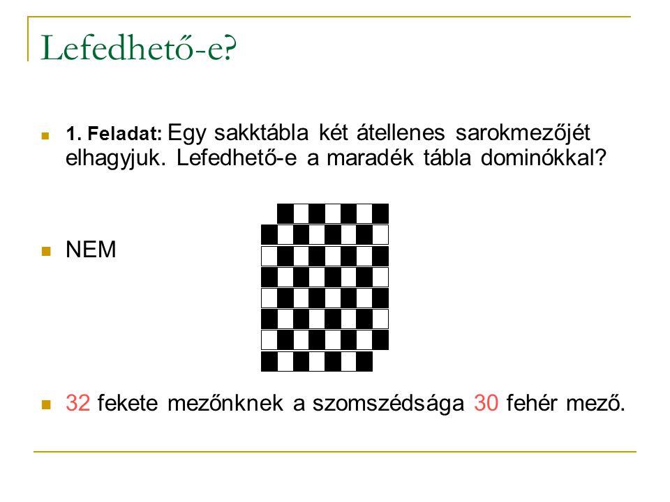 Lefedhető-e? 1. Feladat: Egy sakktábla két átellenes sarokmezőjét elhagyjuk. Lefedhető-e a maradék tábla dominókkal? NEM 32 fekete mezőnknek a szomszé
