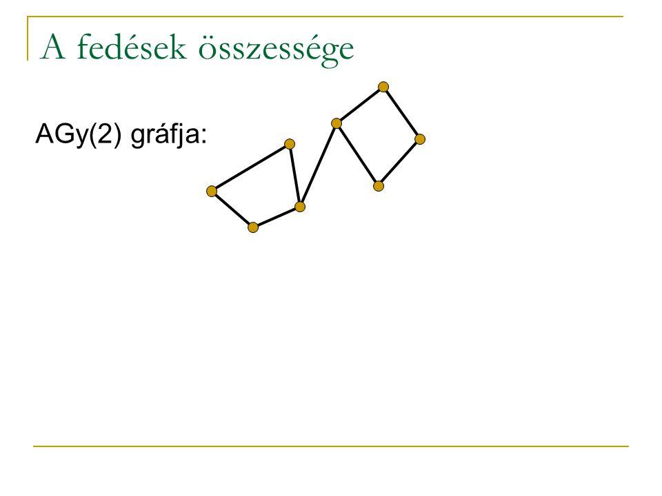 AGy(2) gráfja: