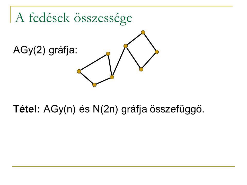 A fedések összessége AGy(2) gráfja: Tétel: AGy(n) és N(2n) gráfja összefüggő.
